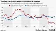 Niedrige Energiepreise füttern das Deflationsgespenst