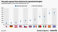 Unterschiede in der Jugendarbeitslosigkeit