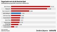 Paypal wertvoller als die Deutsche Bank