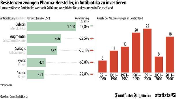 Investieren Pharmakonzerne zu wenig in neue Antibiotika?