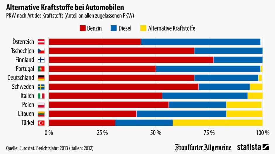 Europa ist Diesel-Auto-Land