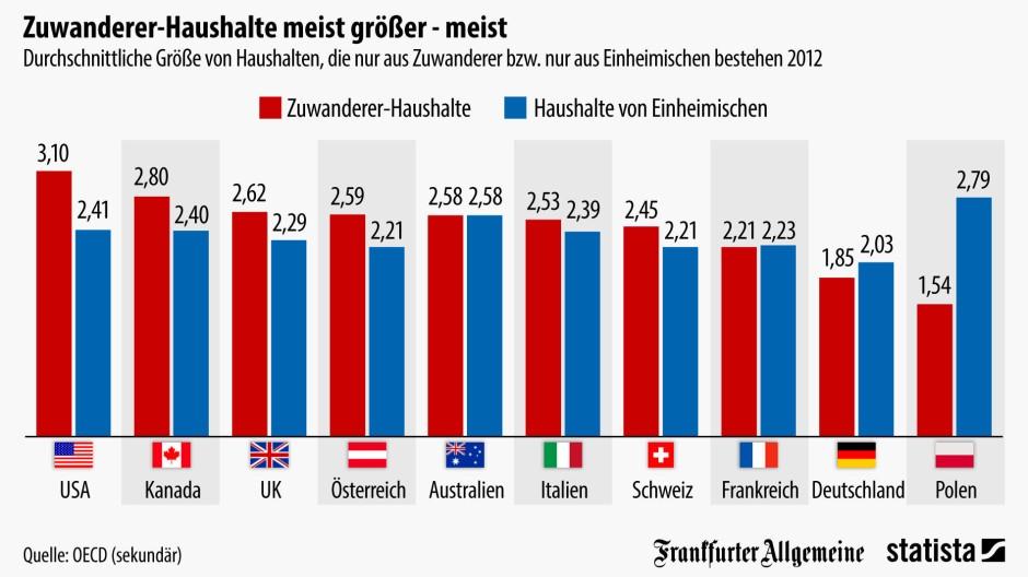Single Haushalte In Deutschland 2018