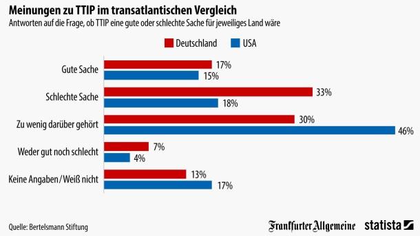 Böses TTIP, Weiß-nicht-TTIP