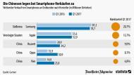 Chinas Smartphone-Hersteller holen kräftig auf