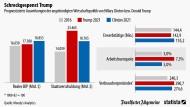 Wirtschafts-Schreck Trump