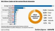 Wo man Bitcoins wechseln kann