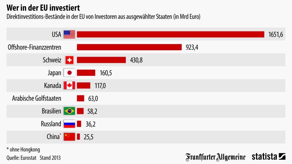 Amerikanische Zahlen