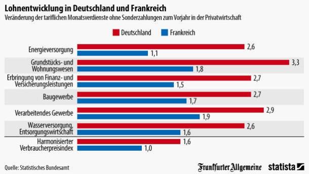 Reallohnanstieg: Tariflöhne in Deutschland steigen stärker ...