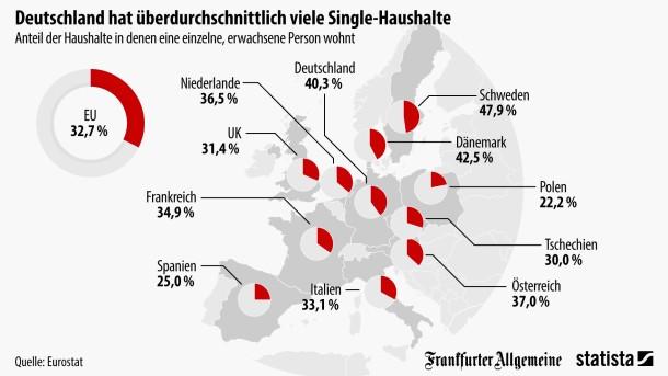 singlehaushalte deutschland statista)