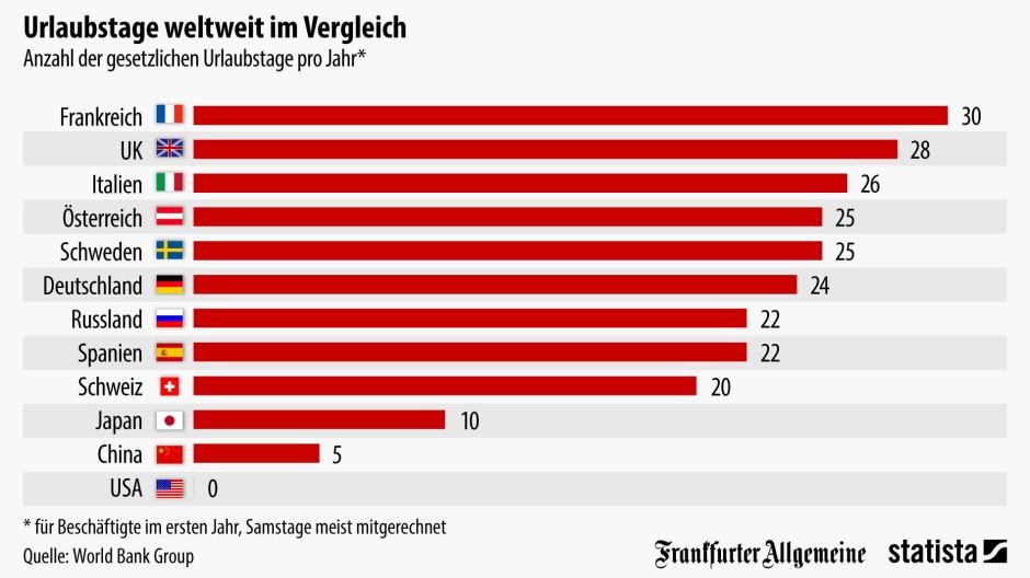 Grafik des tages wo es den meisten urlaub gibt for Grafik design ausbildung frankfurt