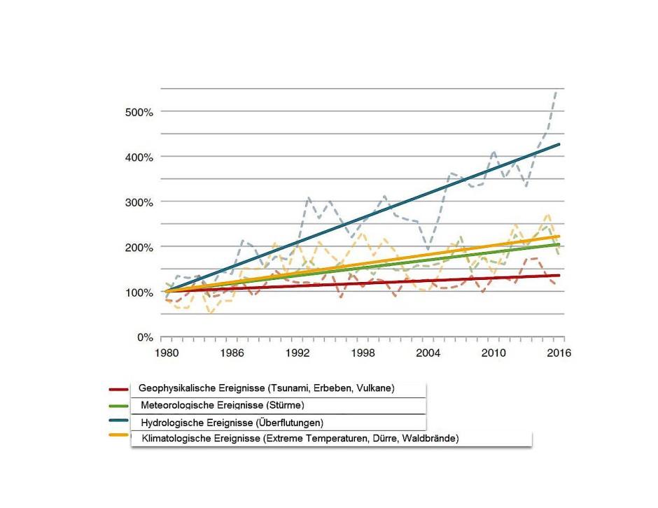 Statistischer Anstieg der Extremwettereignisse seit 1980 (Kurzfristige Schwankungen in gestrichelten Linien).