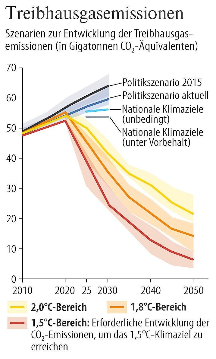 """Der Knick für den Ausstieg, durchgerechnet für den """"Emissionslücken-Report"""" der UN-Umweltbehörde Unep. In den blauen, grauen und schwarzen Szenarien sind die mittelfristigen Emissionsprognosen dargestellt, die sich an politischen Erwartungen bzw. an den im Pariser Klimavertrag enthaltenen nationalen Klimazielen orientieren."""