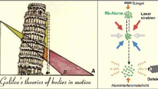 Das Äquivalenzprinzip gilt auch bei Atomen