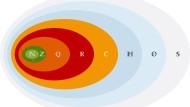 Die Hierarchie der Zahlenmengen. Jede Fläche repräsentiert eine Erweiterung, welche die vorangegangene enthält. Die Mengen werden durch Großbuchstaben mit Doppelstrich repräsentiert: N steht für die natürlichen Zahlen, Z für die ganzen, Q für die rationalen, R für die reellen und C für die Zahlen. H bezeichnet die Quaternionen, O die Oktonionen und S die Sedenionen.