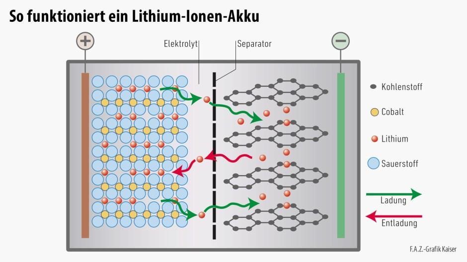 bilderstrecke zu probleme und potentiale der lithium. Black Bedroom Furniture Sets. Home Design Ideas