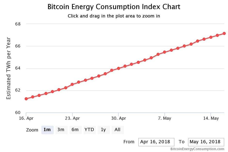 Alarmsignal: Energieverbrauch der Kryptowährung steigt linear an.