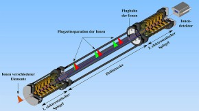 Ionen-Pinpong zur Massenbestimmung exotischer Kalziumkerne