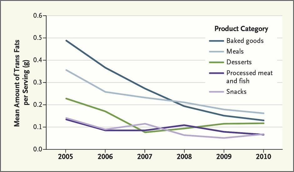 Der durchschnittliche Gehalt (weltweit) von trans-Fettsäuren pro Portion ist rückläufig
