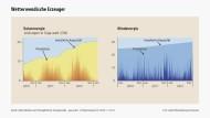 Sonne, Wind und Stromausfall