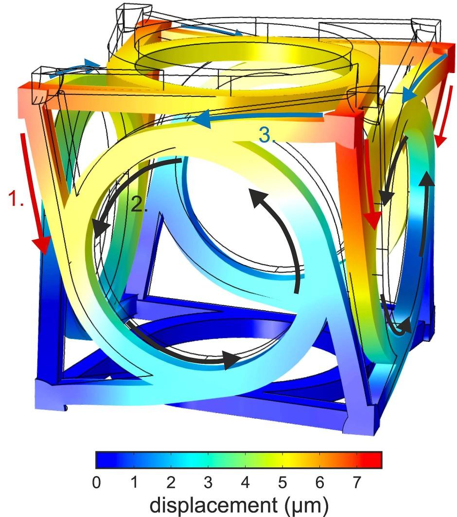 Kräfte von oben werden über Stege auf die senkrecht stehenden Ringstrukturen übertragen. Deren Rotation zieht an den Ecken der waagerechten Flächen des Würfels.
