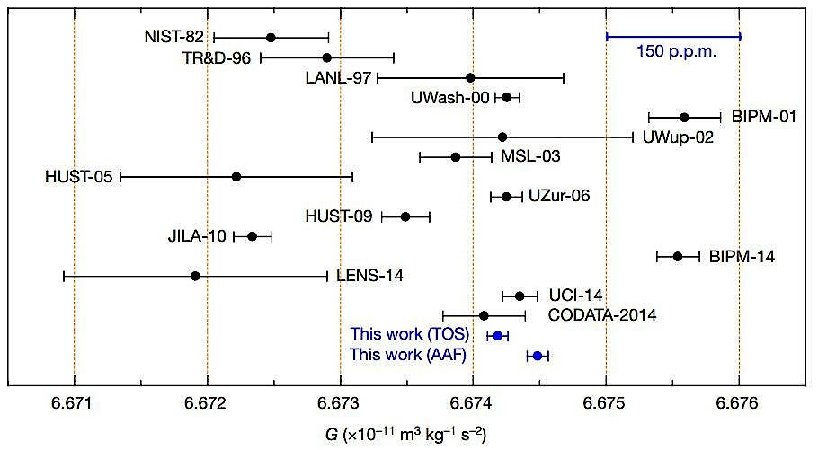 """Die  aktuellen Messergebnisse (""""This work"""", in blau) im Vergleich mit früheren Messungen und mit dem anerkannten CODATA-2014-Wert."""