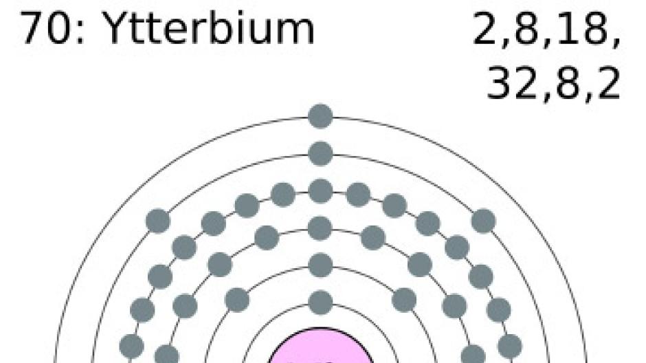 Die Befüllung der Elektronenschalen von Ytterbium