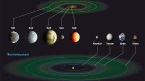 Planetensystem Kepler-62 und unser Sonnensystem im Vergleich.