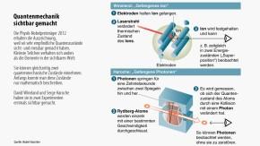 Infografik / Nobelpreis 2012 / Physik
