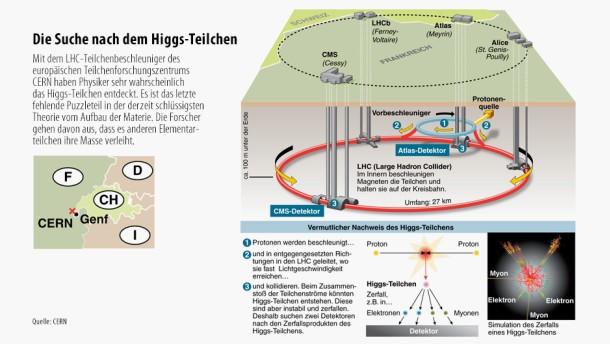 Physik-Nobelpreis für Peter Higgs und François Englert