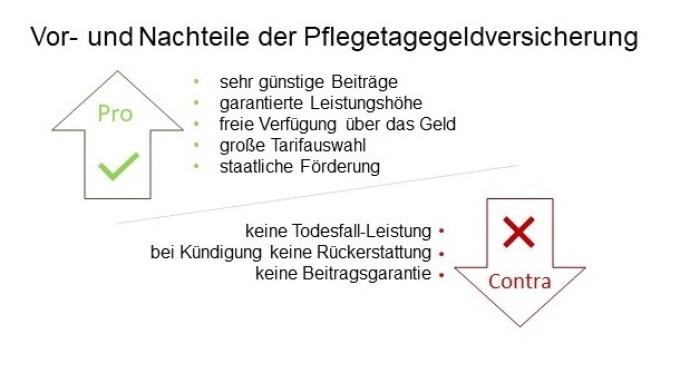 Vor- und Nachteile der Pflegetagegeldversicherung.