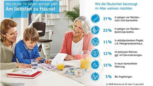 Im Alter Am Liebsten Zu Hause Wohnen