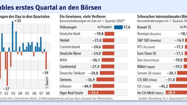 Nur fünf Börsenquartale waren noch schwächer