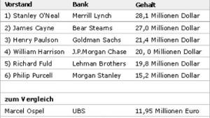Vorstandschefs amerikanischer Banken sind Großverdiener