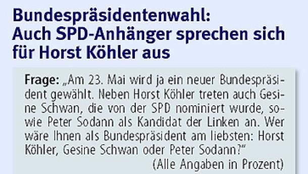 Umfrage: Mehrheit der Bürger für Köhler