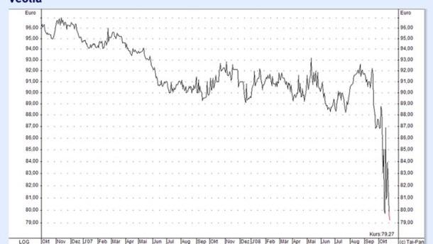 Veolia-Anleihen mit interessanter Rendite