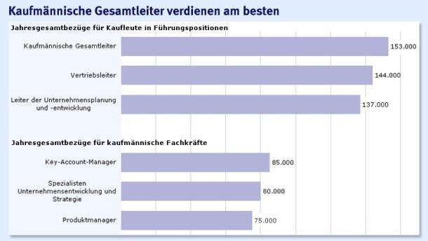 Brief Und Verbundzusteller Gehalt : Vergütung geringes gehaltsplus für kaufleute recht und