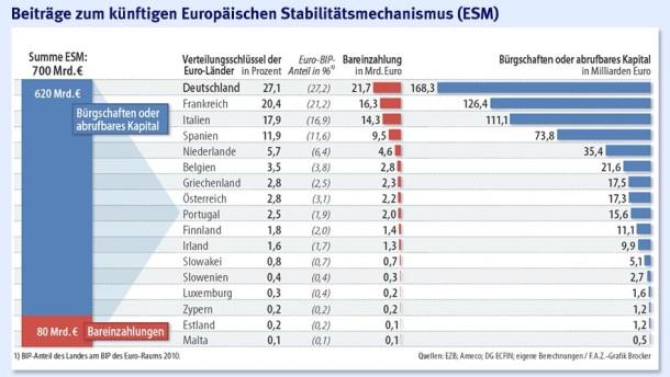 Infografik / Beiträge zum künftigen Europäischen Stabilitätsmechanismus (ESM)