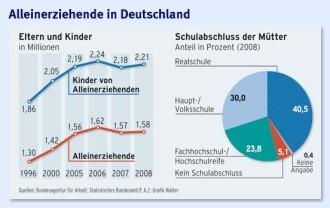Parteien deutschland