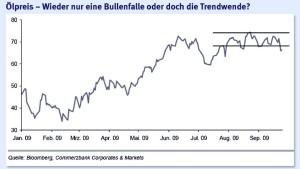 Die Charts mahnen beim Ölpreis jetzt zur Vorsicht