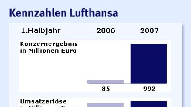 Lufthansa verzehnfacht ihr Ergebnis