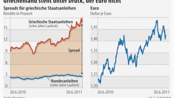 Investoren bleiben trotz Griechenland gelassen
