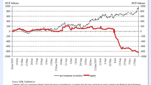 Ungarn: Schwaches Wachstum - angeschlagene Börse