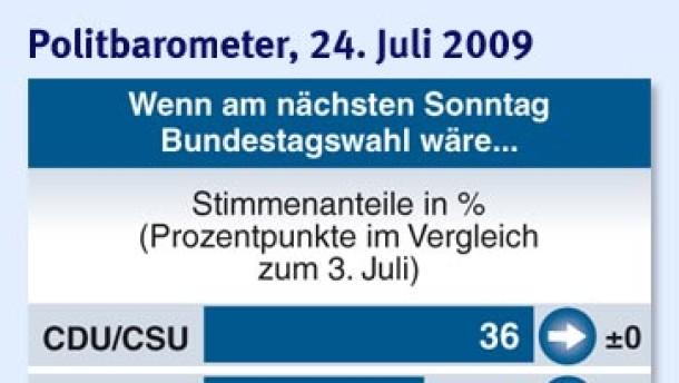Stampfende SPD