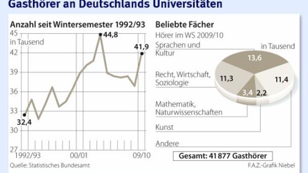Infografik / Gasthörer an Deutschlands Universitäten