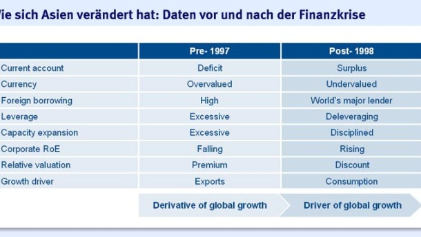 Asiatische Aktien weltweit am stärksten untergewichtet