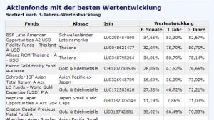 Mehr Abwechslung unter den Top-Aktienfonds