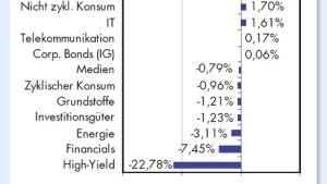 Renditevorsprung macht manche Unternehmensanleihe lukrativ