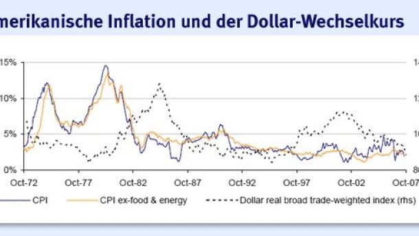Das Gespenst der Stagflation