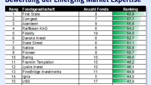 Deutsche Fondsgesellschaften bei Emerging Markets abgeschlagen