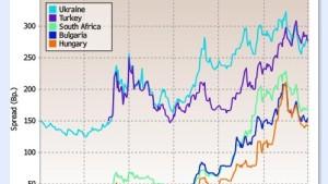 S&P blickt kritisch auf die  Schwellenländer